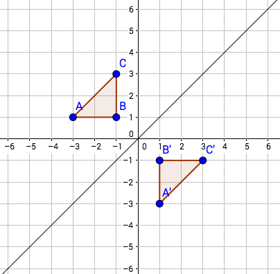 grid with 2 triangles that are a relfection of each other on the x=y line