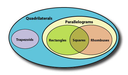 Finding the area of trapezoids national council of teachers of findingtheareaoftrapezoids image venndiagram ccuart Choice Image