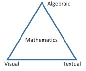 Triangle labeled Mathematics with each point labeled: Algebraic, Textual, Visual.