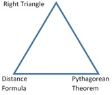 Triangle with each point labeled: Right Triangle, Pythagorean Theorem, Distance Formula