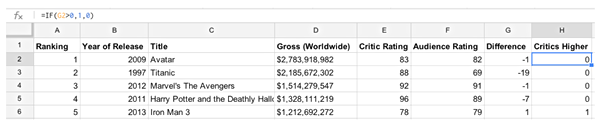 Figure 1 - Entries for 5 highest grossing movies