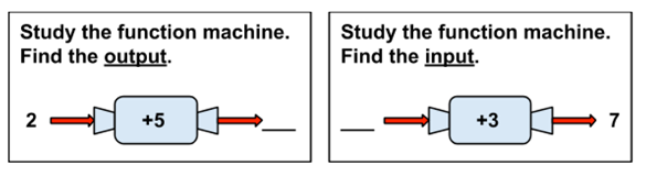 Figure 2: Illustration of a third-grade version of a function machine task
