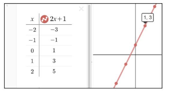 Figure 3: Graphical, tabular, and symbolic representations of  f(x) = 2x + 1