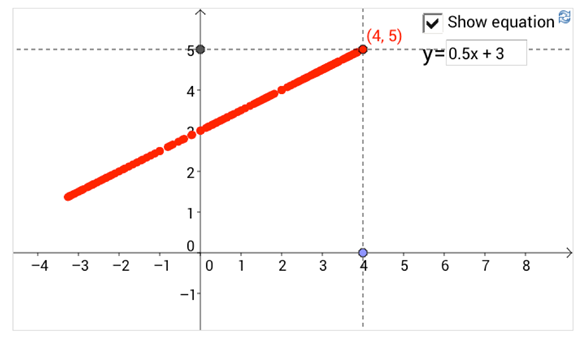 Figure 8: Cartesian plot