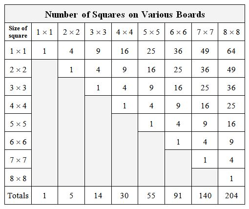 Number of Squares on Various Boards