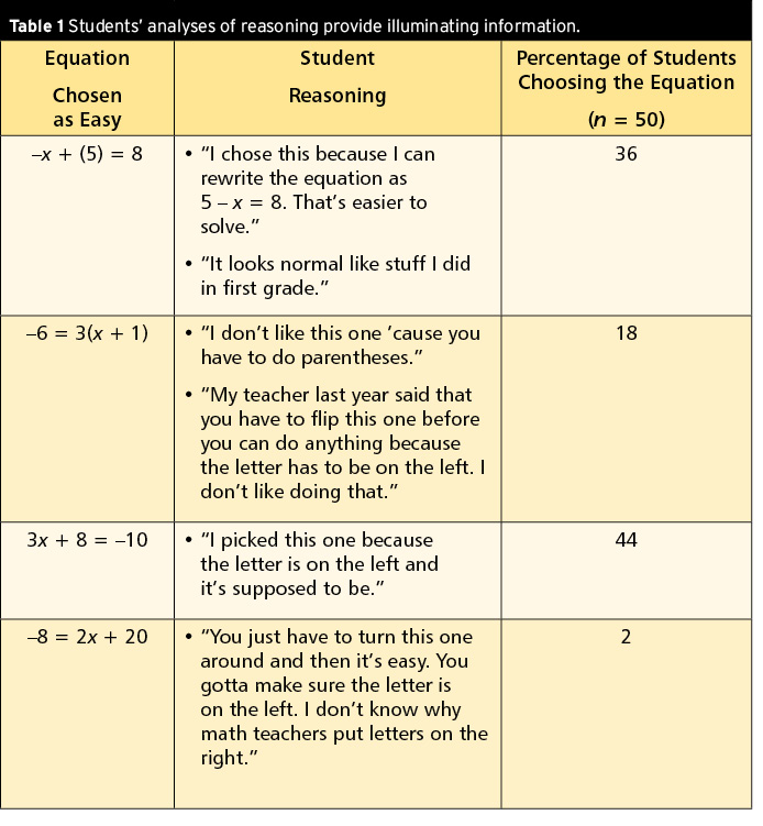 12 Math Rules That Expire in the Middle Grades - National Council of ...