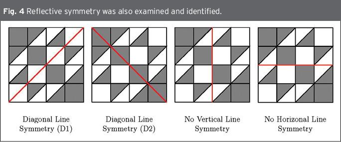 Quilt Block Symmetries National Council Of Teachers Of Mathematics
