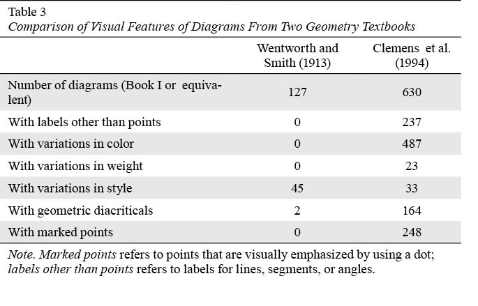 The Semiotic Structure Of Geometry Diagrams How Textbook Diagrams
