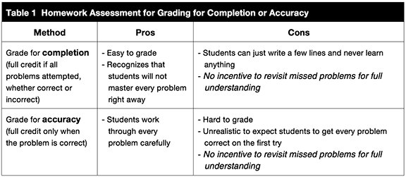 Grading Homework for Accuracy or Completion? Yes! - National