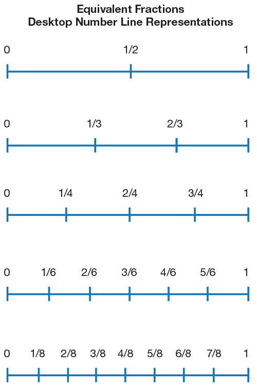 ... Show atleast three equivalent fractions for 1/4 using a number line