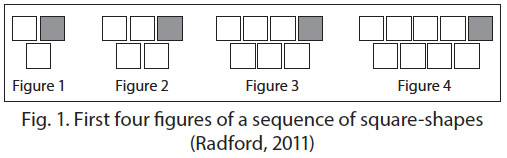 First four figures of a sequence of square-shapes