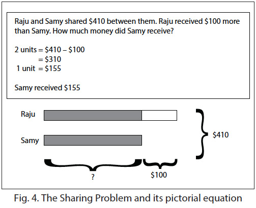 The sharing problem and its pictorial equation