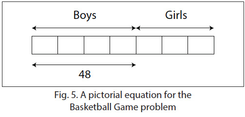 A pictorial equation for the basketball game problem